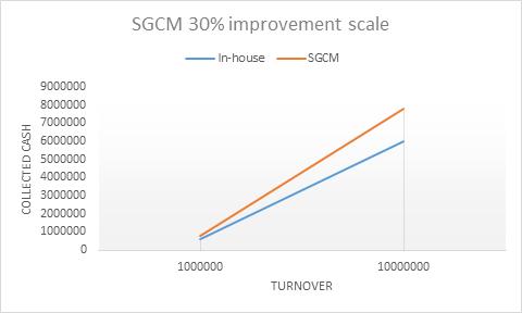 SGCM Improvement scale